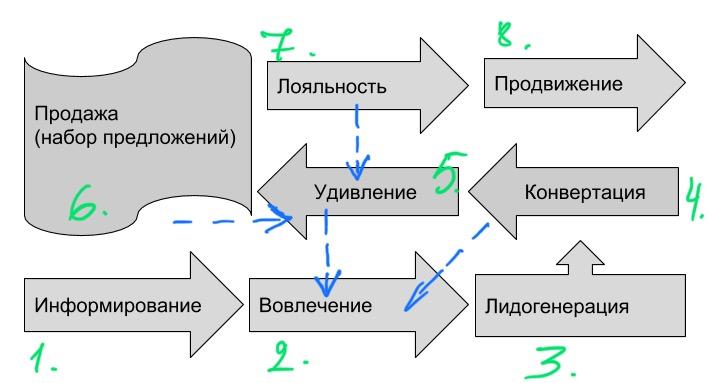 8 шагов (снизу вверх и слева направо)